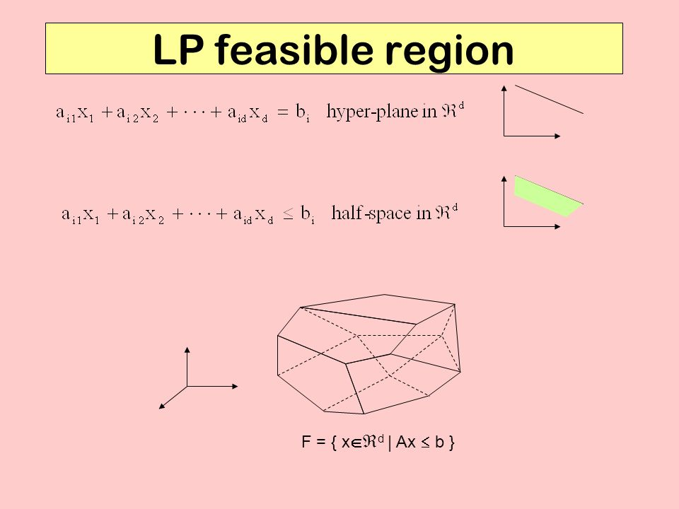 LP feasible region F = { x   d | Ax  b }
