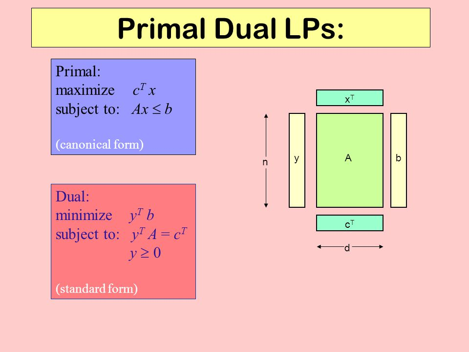 Primal Dual LPs: Primal: maximize c T x subject to: Ax  b (canonical form) Dual: minimize y T b subject to: y T A = c T y  0 (standard form) A xTxT