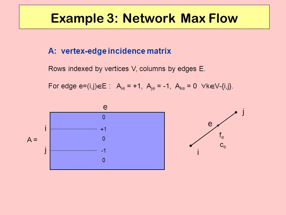 Example 3: Network Max Flow e i j i j e +1 0 0 0 fefe cece A = A: vertex-edge incidence matrix Rows indexed by vertices V, columns by edges E.