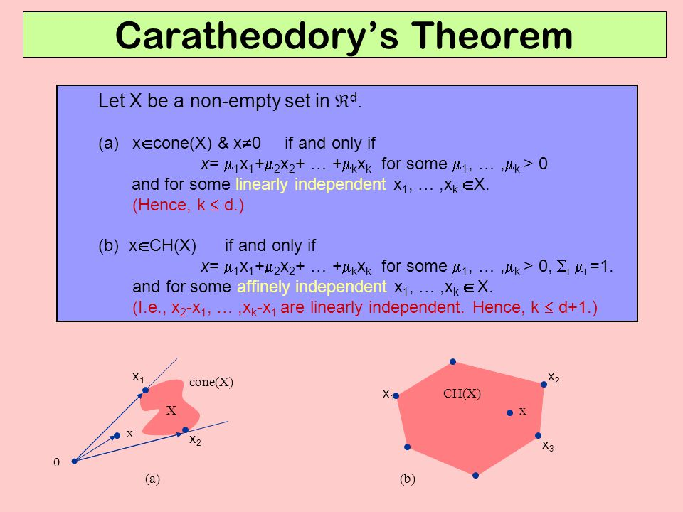 Caratheodory's Theorem Let X be a non-empty set in  d.