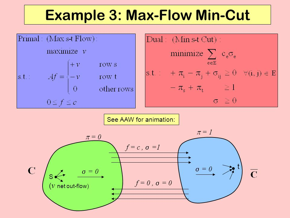 Example 3: Max-Flow Min-Cut See AAW for animation: S ( v net out-flow) t f = c,  =1 f = 0,  = 0  = 0  = 0  = 1
