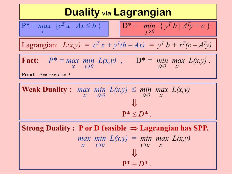 Duality via Lagrangian P* = max {c T x | Ax  b } x D* = min { y T b | A T y = c } y  0 Lagrangian: L(x,y) = c T x + y T (b – Ax) = y T b + x T (c –