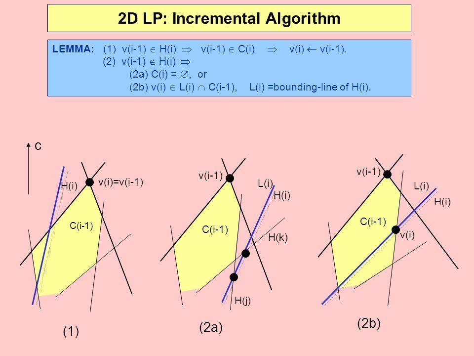 2D LP: Incremental Algorithm LEMMA: (1) v(i-1)  H(i)  v(i-1)  C(i)  v(i)  v(i-1). (2) v(i-1)  H(i)  (2a) C(i) = , or (2b) v(i)  L(i)  C(i-1)