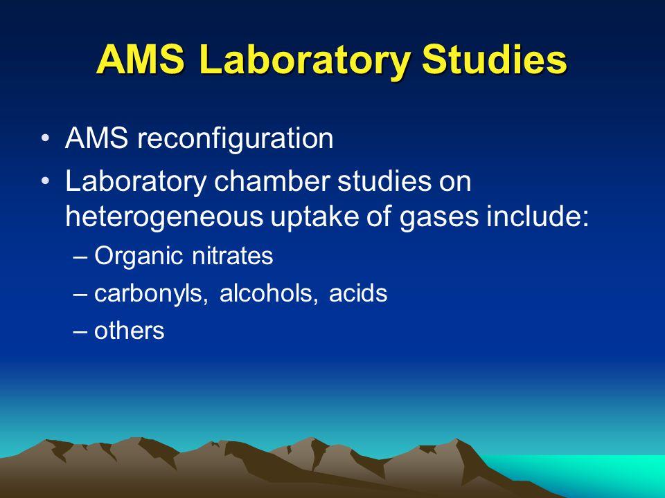 Publications Liggio et al.: On carbonyl polymerization on aerosols, ES&T (accepted) Liggio et al: Reactive uptake of organics on aerosols, JGR (in press) Others….