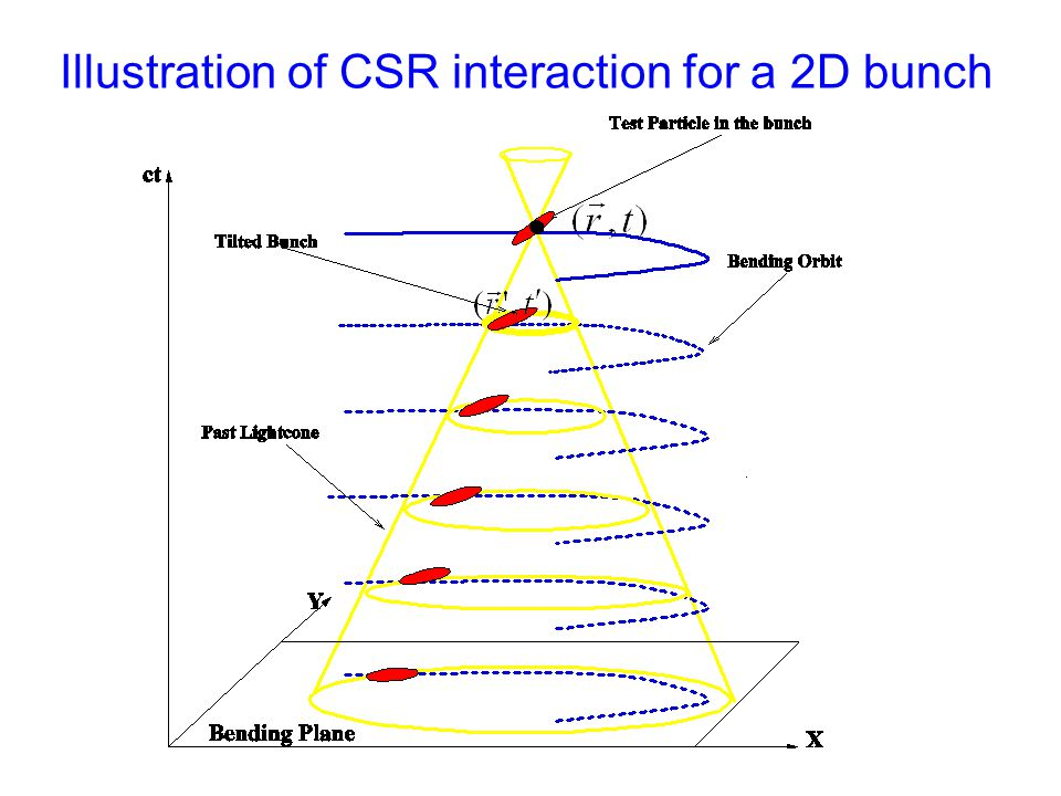 3D Retardation (illustration not to scale) Intersection of the sphere (light cone for 4D space-time) with the 3D bunch Because of dispersion, transverse size is often much bigger than the vertical size, so 2D is often a good approximation.