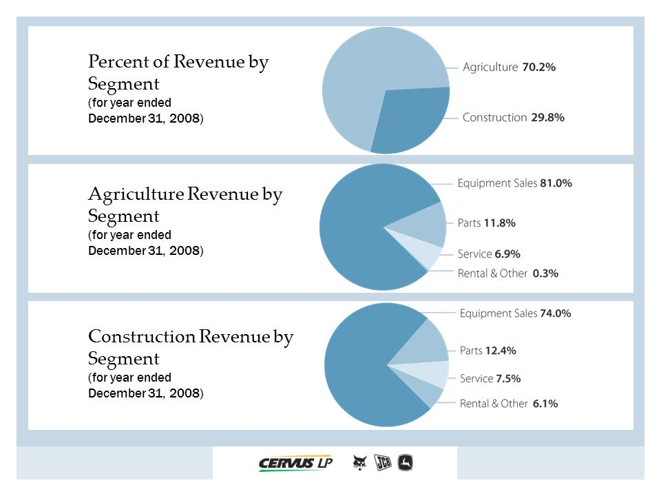 Percent of Revenue by Segment (for year ended December 31, 2008) Agriculture Revenue by Segment (for year ended December 31, 2008) Construction Revenue by Segment (for year ended December 31, 2008)