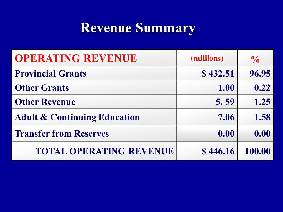 OPERATING REVENUE Revenue Summary