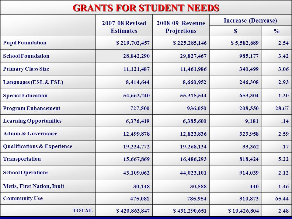 GRANTS FOR STUDENT NEEDS Revised Estimates Revenue Projections Increase (Decrease) $% Pupil Foundation $ 219,702,457$ 225,285,146$ 5,582, School Foundation 28,842,29029,827,467985, Primary Class Size 11,121,48711,461,986340, Languages (ESL & FSL) 8,414,6448,660,952246, Special Education 54,662,24055,315,544653, Program Enhancement 727,500936,050208, Learning Opportunities 6,376,4196,385,6009, Admin & Governance 12,499,87812,823,836323, Qualifications & Experience 19,234,77219,268,13433, Transportation 15,667,86916,486,293818, School Operations 43,109,06244,023,101914, Metis, First Nation, Inuit 30,14830, Community Use 475,081785,954310, TOTAL $ 420,863,847$ 431,290,651$ 10,426,