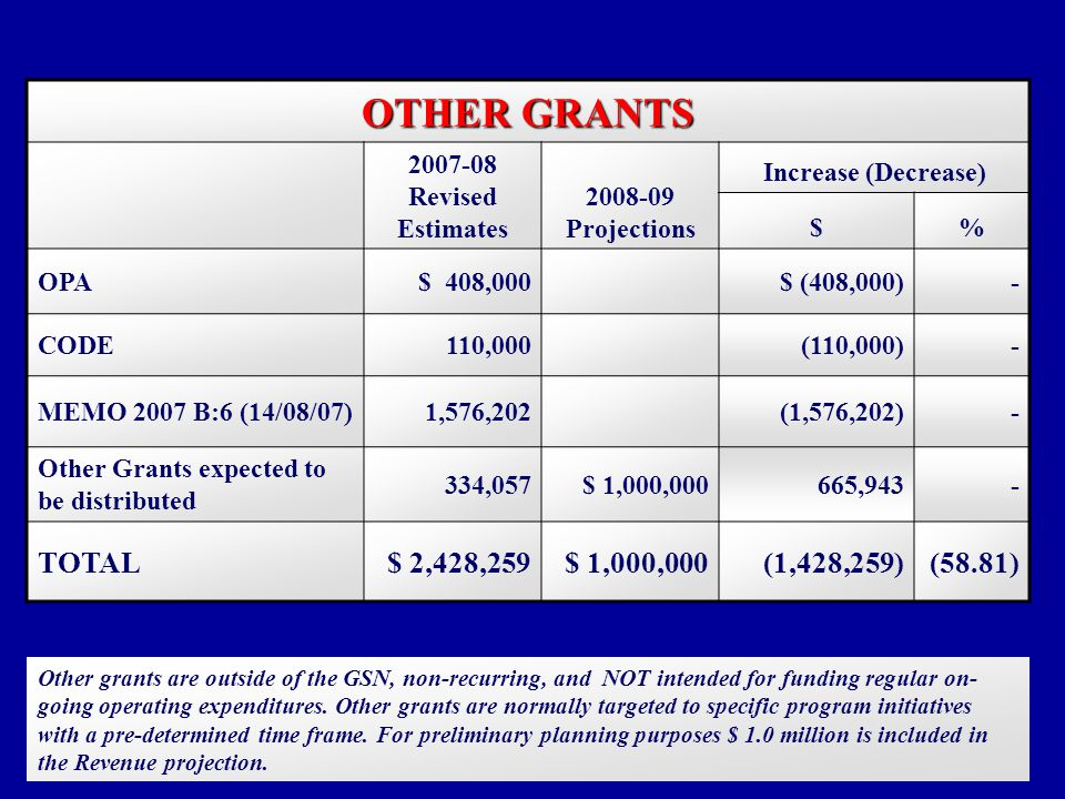 OTHER GRANTS Revised Estimates Projections Increase (Decrease) $% OPA$ 408,000$ (408,000)- CODE110,000(110,000)- MEMO 2007 B:6 (14/08/07)1,576,202(1,576,202)- Other Grants expected to be distributed 334,057$ 1,000,000665,943- TOTAL$ 2,428,259$ 1,000,000(1,428,259)(58.81) Other grants are outside of the GSN, non-recurring, and NOT intended for funding regular on- going operating expenditures.