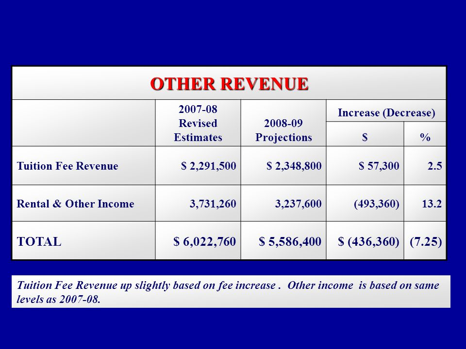 OTHER REVENUE 2007-08 Revised Estimates 2008-09 Projections Increase (Decrease) $% Tuition Fee Revenue$ 2,291,500$ 2,348,800$ 57,3002.5 Rental & Other Income3,731,2603,237,600(493,360)13.2 TOTAL$ 6,022,760$ 5,586,400$ (436,360)(7.25) Tuition Fee Revenue up slightly based on fee increase.