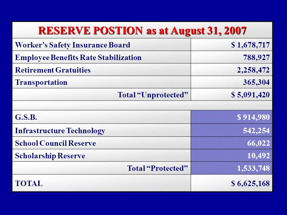 Operating Budget RESERVE POSTION as at August 31, 2007 Worker's Safety Insurance Board$ 1,678,717 Employee Benefits Rate Stabilization788,927 Retirement Gratuities2,258,472 Transportation365,304 Total Unprotected $ 5,091,420 G.S.B.$ 914,980 Infrastructure Technology542,254 School Council Reserve66,022 Scholarship Reserve10,492 Total Protected 1,533,748 TOTAL$ 6,625,168