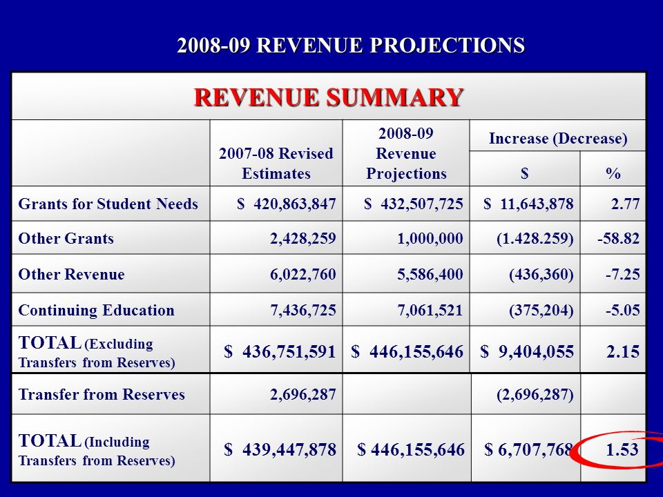 REVENUE SUMMARY Revised Estimates Revenue Projections Increase (Decrease) $% Grants for Student Needs$ 420,863,847$ 432,507,725$ 11,643, Other Grants2,428,2591,000,000( ) Other Revenue6,022,7605,586,400(436,360)-7.25 Continuing Education7,436,7257,061,521(375,204)-5.05 TOTAL (Excluding Transfers from Reserves) $ 436,751,591$ 446,155,646$ 9,404, Transfer from Reserves2,696,287(2,696,287) TOTAL (Including Transfers from Reserves) $ 439,447,878$ 446,155,646$ 6,707, REVENUE PROJECTIONS