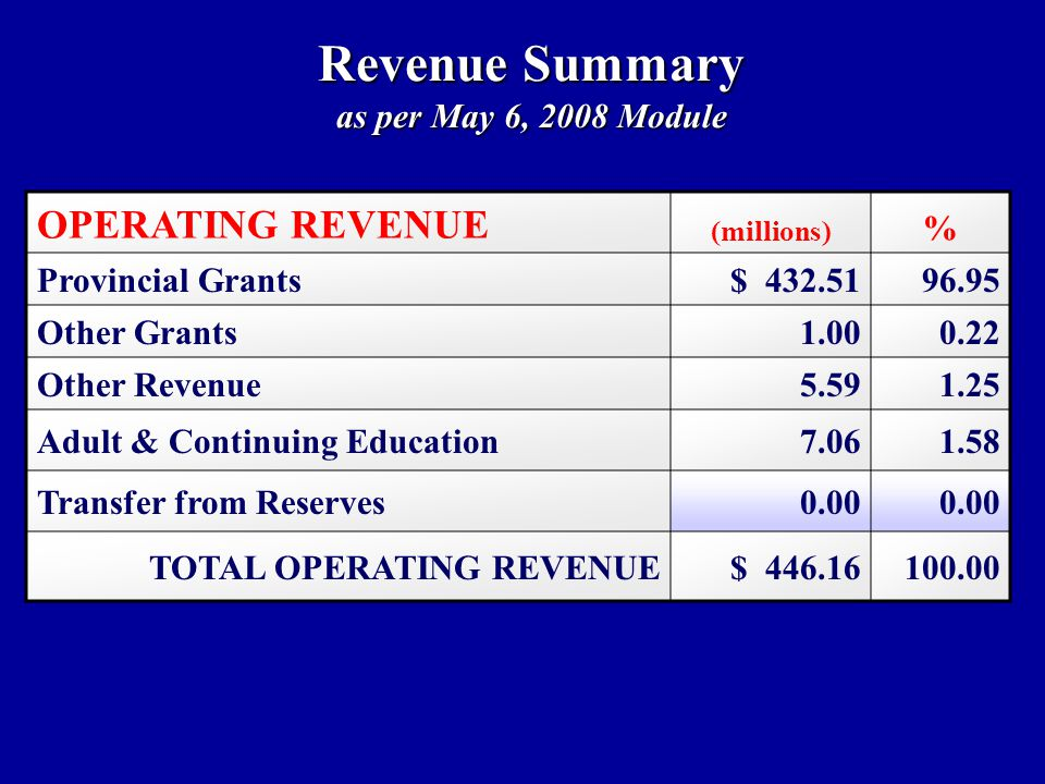 Revenue Summary as per May 6, 2008 Module OPERATING REVENUE (millions) % Provincial Grants$ Other Grants Other Revenue Adult & Continuing Education Transfer from Reserves0.00 TOTAL OPERATING REVENUE$