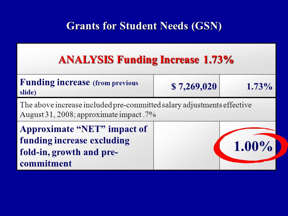 Grants for Student Needs (GSN) ANALYSIS Funding Increase 1.73% Funding increase (from previous slide) $ 7,269, % The above increase included pre-committed salary adjustments effective August 31, 2008; approximate impact.7% Approximate NET impact of funding increase excluding fold-in, growth and pre- commitment 1.00%