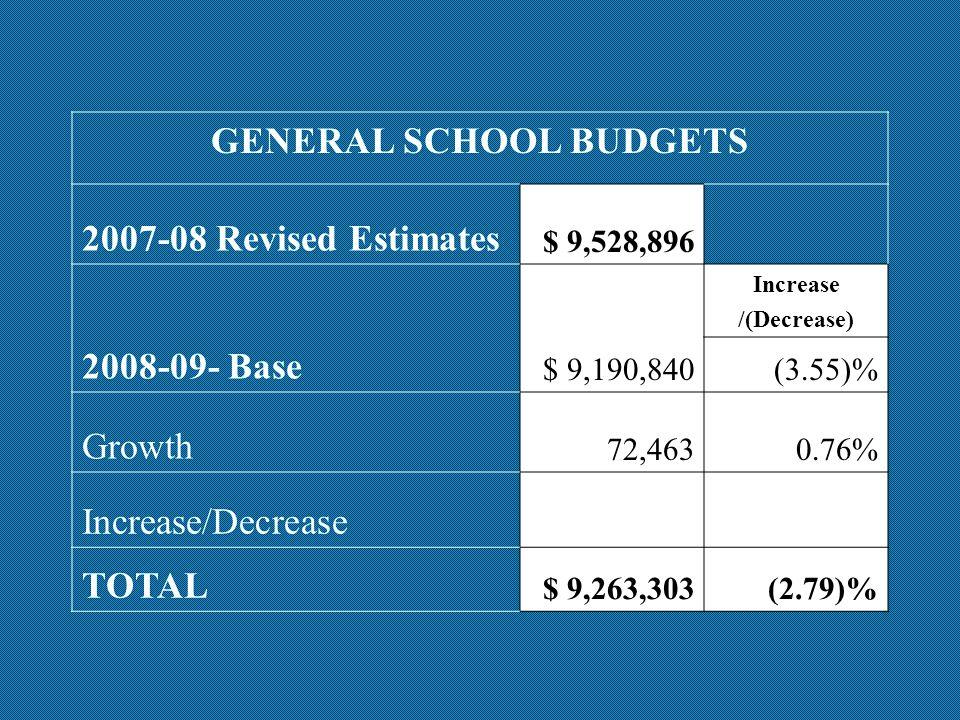 GENERAL SCHOOL BUDGETS 2007-08 Revised Estimates $ 9,528,896 2008-09- Base $ 9,190,840 Increase /(Decrease) (3.55)% Growth 72,4630.76% Increase/Decrease TOTAL $ 9,263,303(2.79)%