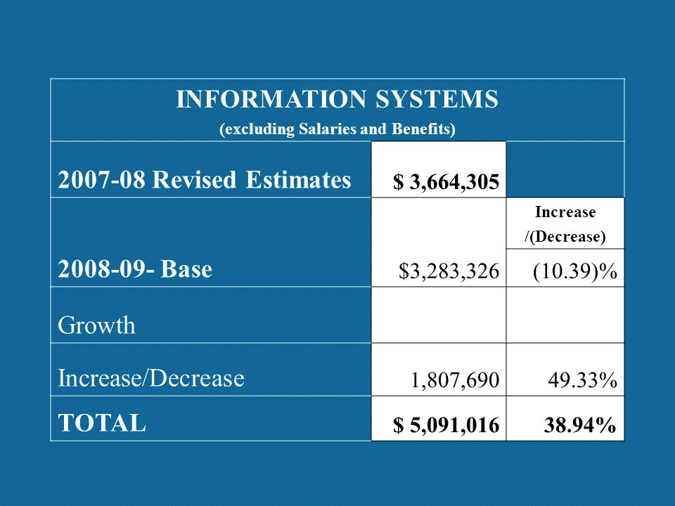 INFORMATION SYSTEMS (excluding Salaries and Benefits) 2007-08 Revised Estimates $ 3,664,305 2008-09- Base $3,283,326 Increase /(Decrease) (10.39)% Growth Increase/Decrease 1,807,69049.33% TOTAL $ 5,091,01638.94%