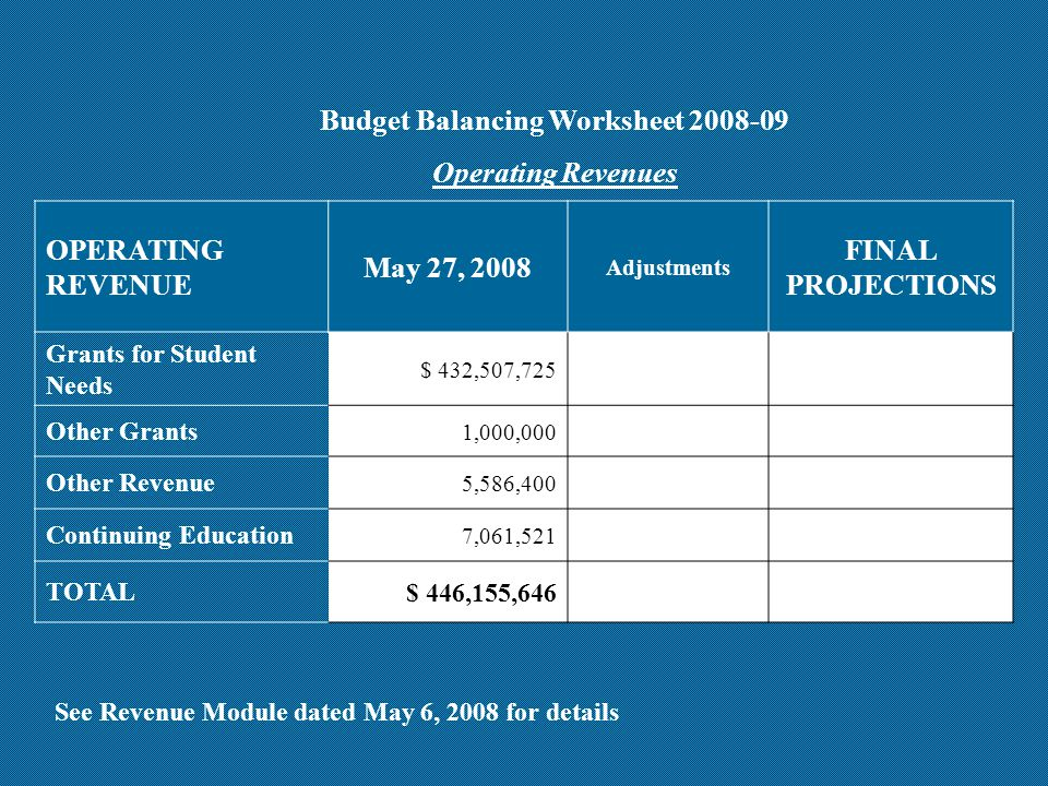 OPERATING REVENUE May 27, 2008 Adjustments FINAL PROJECTIONS Grants for Student Needs $ 432,507,725 Other Grants 1,000,000 Other Revenue 5,586,400 Continuing Education 7,061,521 TOTAL$ 446,155,646 Budget Balancing Worksheet 2008-09 Operating Revenues See Revenue Module dated May 6, 2008 for details