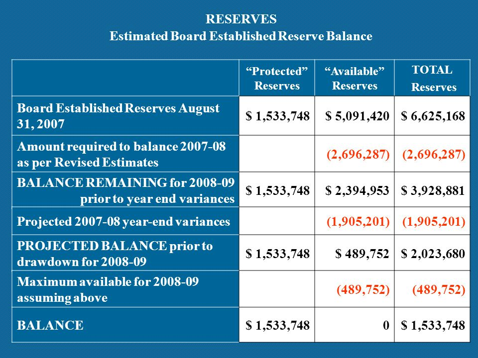 Protected Reserves Available Reserves TOTAL Reserves Board Established Reserves August 31, 2007 $ 1,533,748$ 5,091,420$ 6,625,168 Amount required to balance 2007-08 as per Revised Estimates (2,696,287) BALANCE REMAINING for 2008-09 prior to year end variances $ 1,533,748$ 2,394,953$ 3,928,881 RESERVES Estimated Board Established Reserve Balance Projected 2007-08 year-end variances(1,905,201) PROJECTED BALANCE prior to drawdown for 2008-09 $ 1,533,748$ 489,752$ 2,023,680 Maximum available for 2008-09 assuming above (489,752) BALANCE$ 1,533,7480