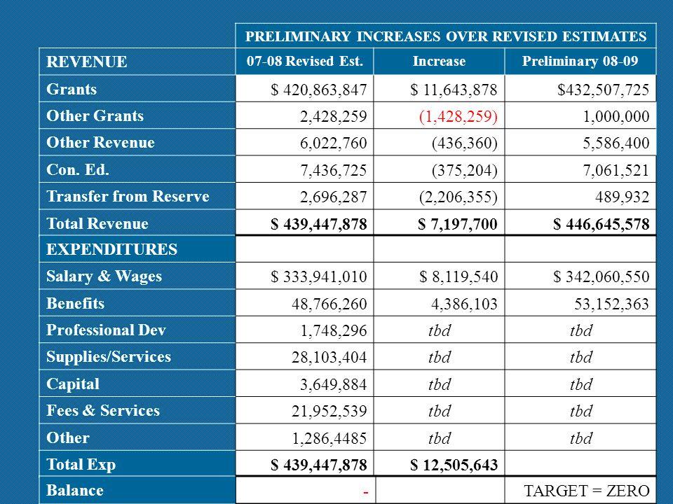 PRELIMINARY INCREASES OVER REVISED ESTIMATES REVENUE 07-08 Revised Est.IncreasePreliminary 08-09 Grants$ 420,863,847$ 11,643,878$432,507,725 Other Gra