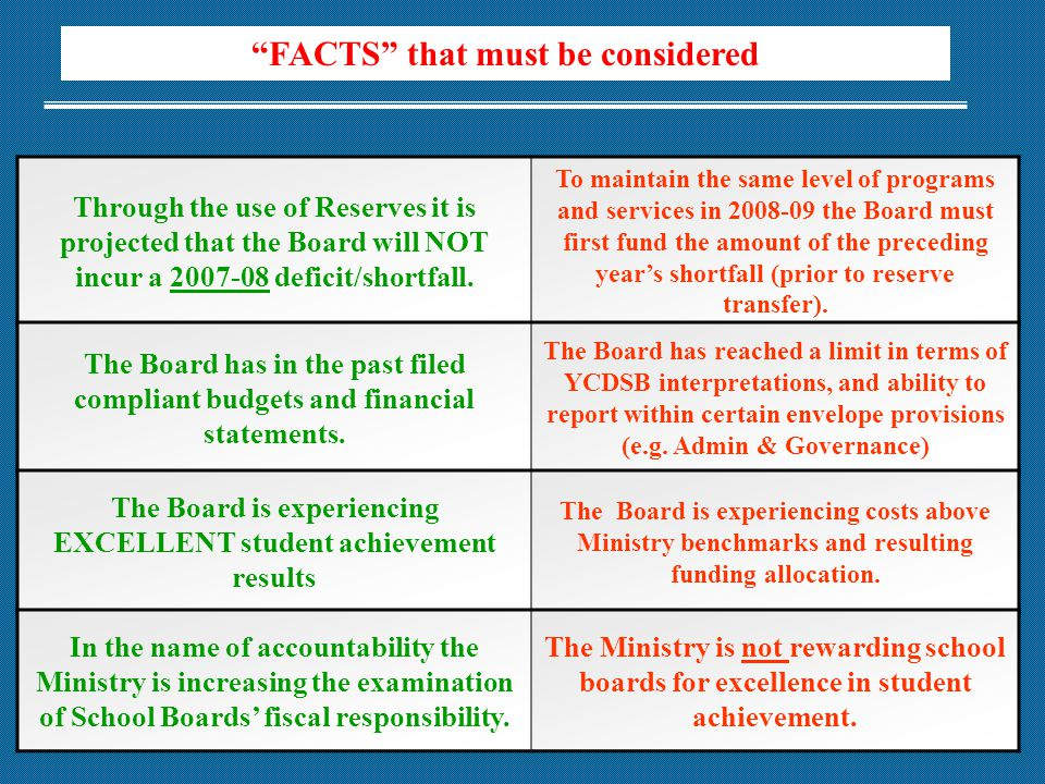 FACTS that must be considered Through the use of Reserves it is projected that the Board will NOT incur a 2007-08 deficit/shortfall.