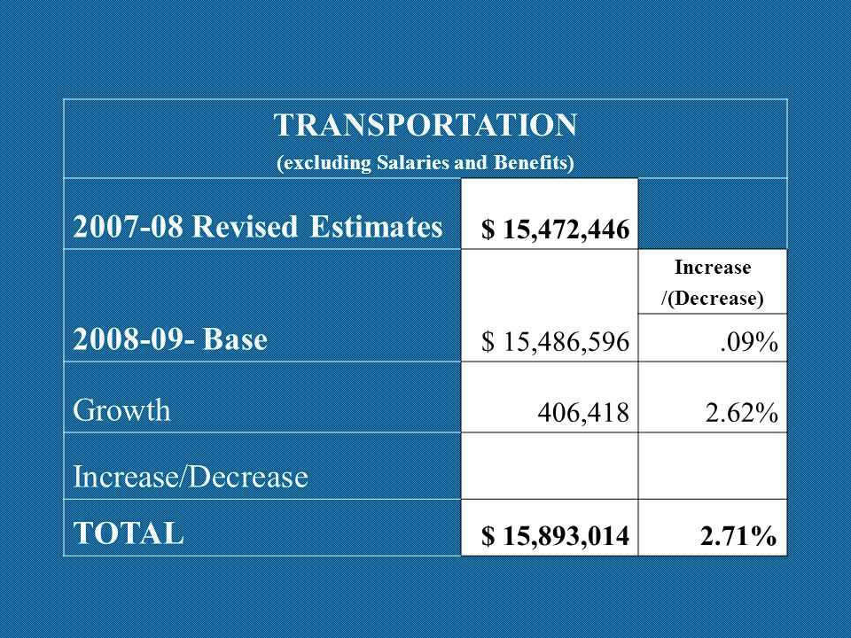 OPERATING EXPENDITURES May 27, 2008Adjustments FINAL Projections Salary & Wages$ 342,060,550 Employee Benefits53,152,363 Professional Dev Supplies/Services Capital Fees & Services Other Total Exp Budget Balancing Worksheet 2008-09 Operating Expenditures