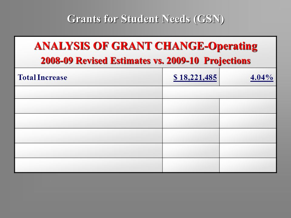Grants for Student Needs (GSN) ANALYSIS OF GRANT CHANGE-Operating 2008-09 Revised Estimates vs. 2009-10 Projections Total Increase$ 18,221,4854.04%