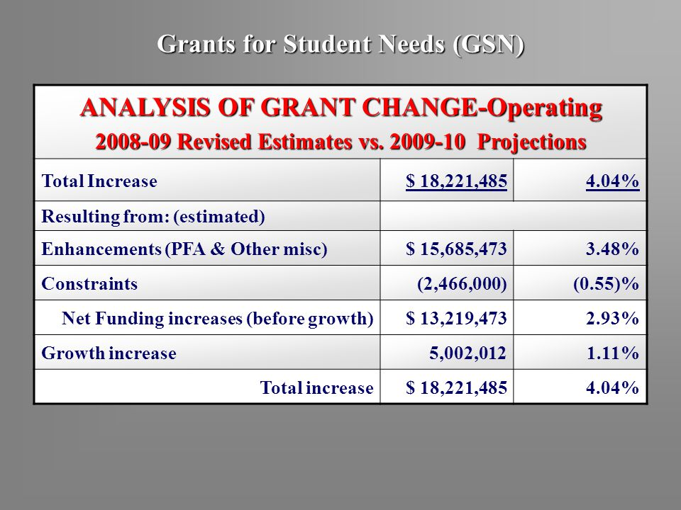 Grants for Student Needs (GSN) ANALYSIS OF GRANT CHANGE-Operating 2008-09 Revised Estimates vs. 2009-10 Projections Total Increase$ 18,221,4854.04% Re