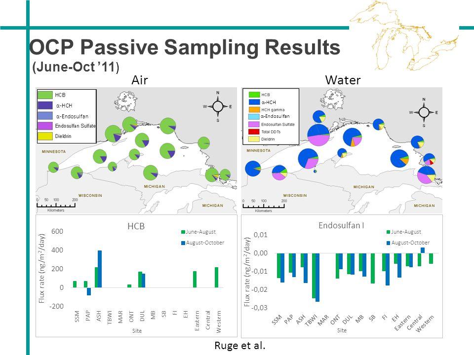 Air OCP Passive Sampling Results (June-Oct '11 ) Water Ruge et al. α-HCH α-Endosulfan