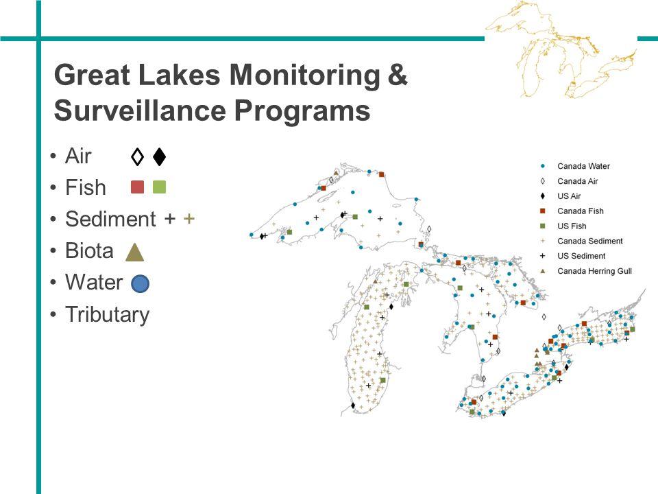 Great Lakes Monitoring & Surveillance Programs Air Fish Sediment + + Biota Water Tributary