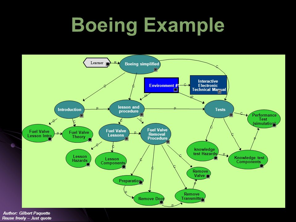 Author: Gilbert Paquette Reuse freely – Just quote Boeing Example R Learner C IP Environment #1 P P C C Boeing simplified P Tests Knowledge test Components Preparation P C P C C knowledge test Hazards P C C C Introduction Fuel Valve Removal Procedure C C C Fuel Valve Theory Fuel Valve Lessons Lesson Hazards C P C P lesson and procedure Performance Test (simulation) Fuel Valve Lesson Intro C P Remove Door C Interactive Electronic Technical Manual Remove Transmitter C Lesson Components Remove Valve