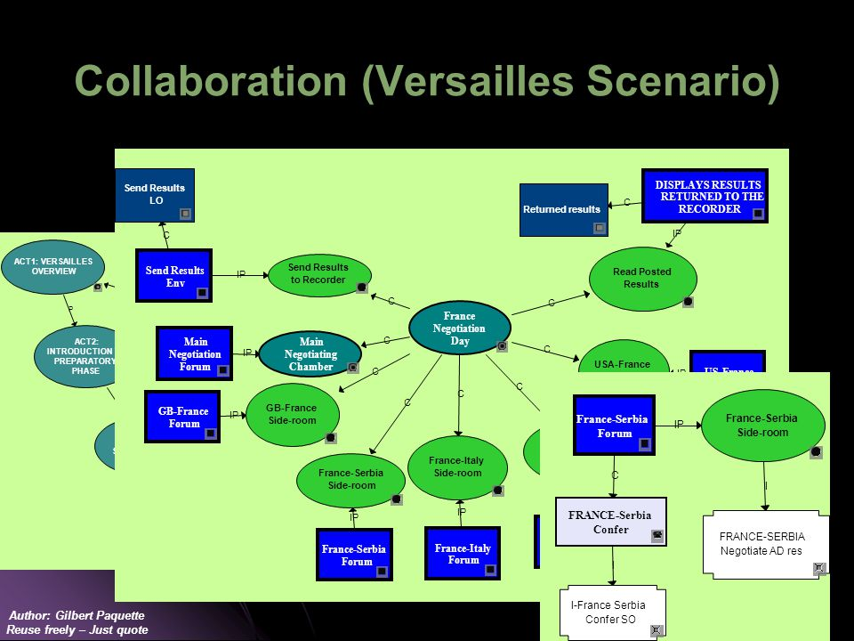 Author: Gilbert Paquette Reuse freely – Just quote Collaboration (Versailles Scenario) I I-France Serbia Confer SO C FRANCE-Serbia Confer I FRANCE-SERBIA Negotiate AD res IP France-Serbia Side-room France-Serbia Forum