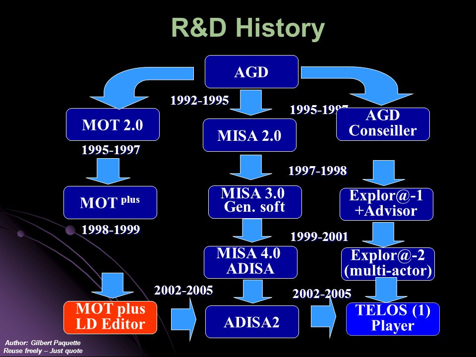 Author: Gilbert Paquette Reuse freely – Just quote R&D History MOT plus 1998-19991995-1997 MISA 3.0 Gen.