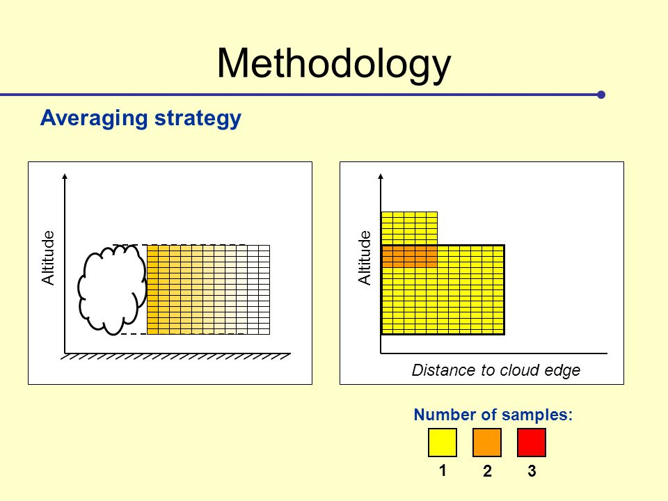 Methodology Altitude Distance to cloud edge Averaging strategy Number of samples: 1 23