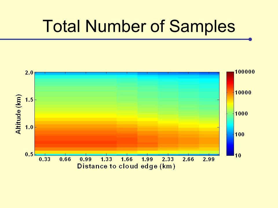 Total Number of Samples