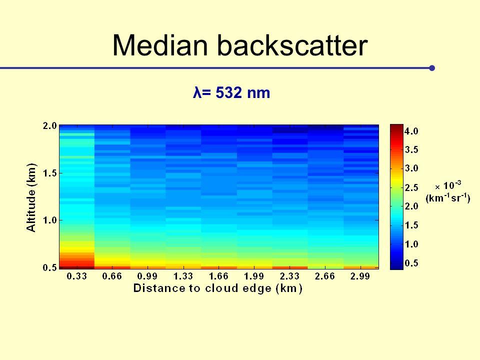 Median backscatter λ= 532 nm