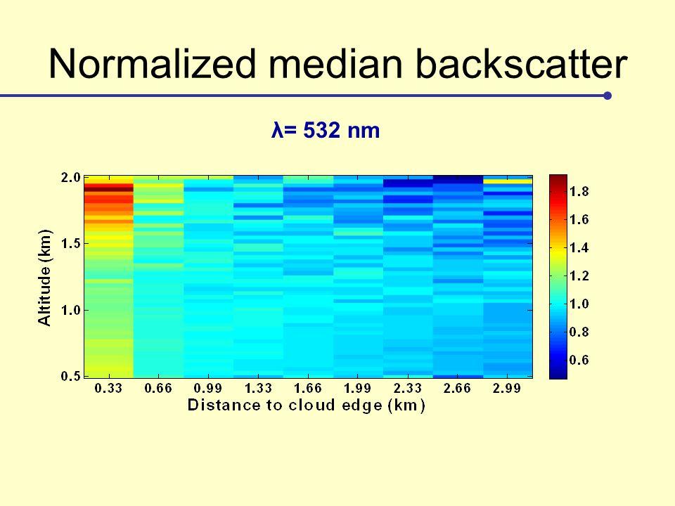 Normalized median backscatter λ= 532 nm