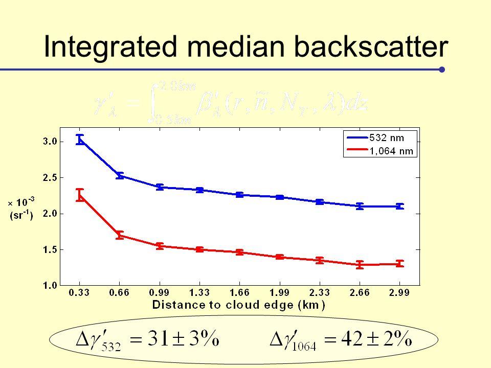 Integrated median backscatter