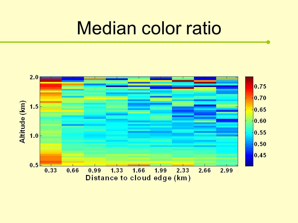 Median color ratio