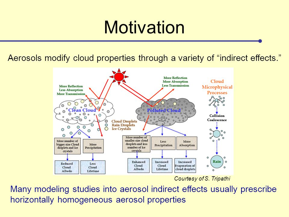 """Motivation Aerosols modify cloud properties through a variety of """"indirect effects."""" Many modeling studies into aerosol indirect effects usually presc"""