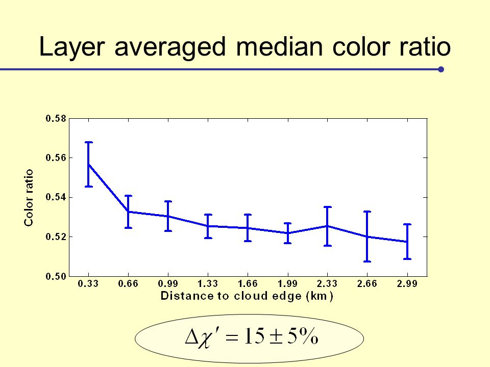 Layer averaged median color ratio
