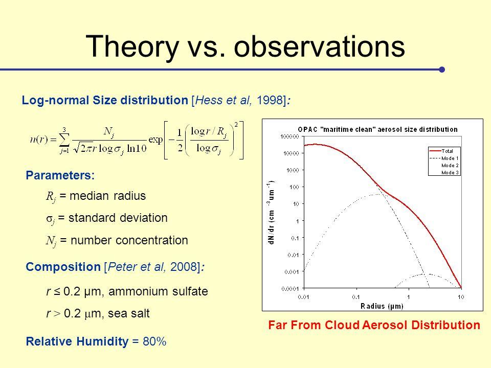 Theory vs. observations R j = median radius σ j = standard deviation N j = number concentration Composition [Peter et al, 2008]: r ≤ 0.2 μm, ammonium