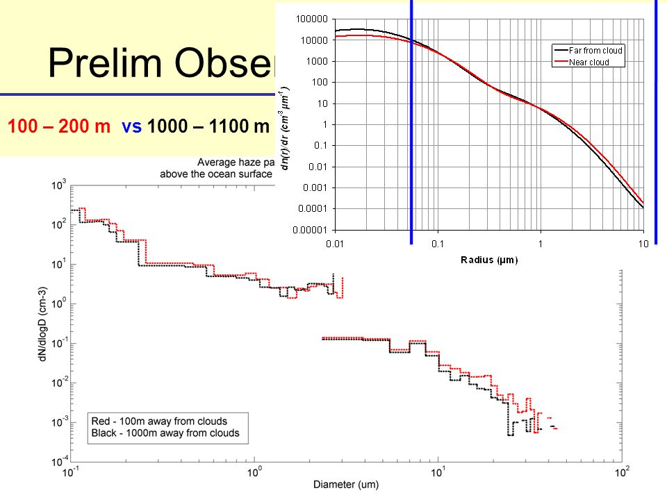 Prelim Observations from RICO 100 – 200 m vs 1000 – 1100 m
