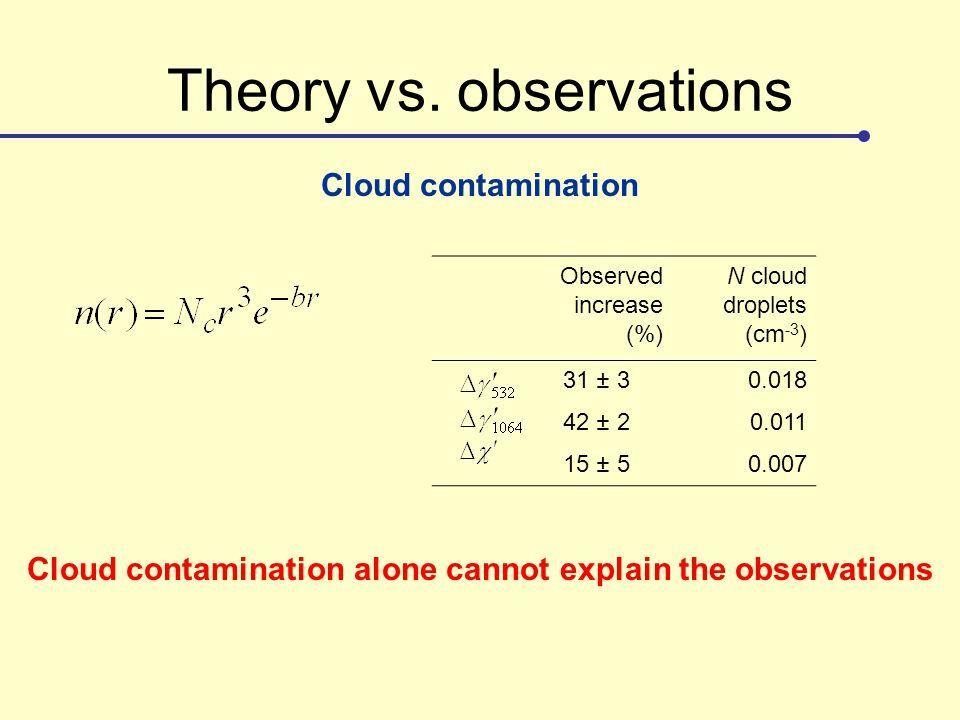 Theory vs. observations Cloud contamination Observed increase (%) N cloud droplets (cm -3 ) 31 ± 30.018 42 ± 20.011 15 ± 50.007 Cloud contamination al