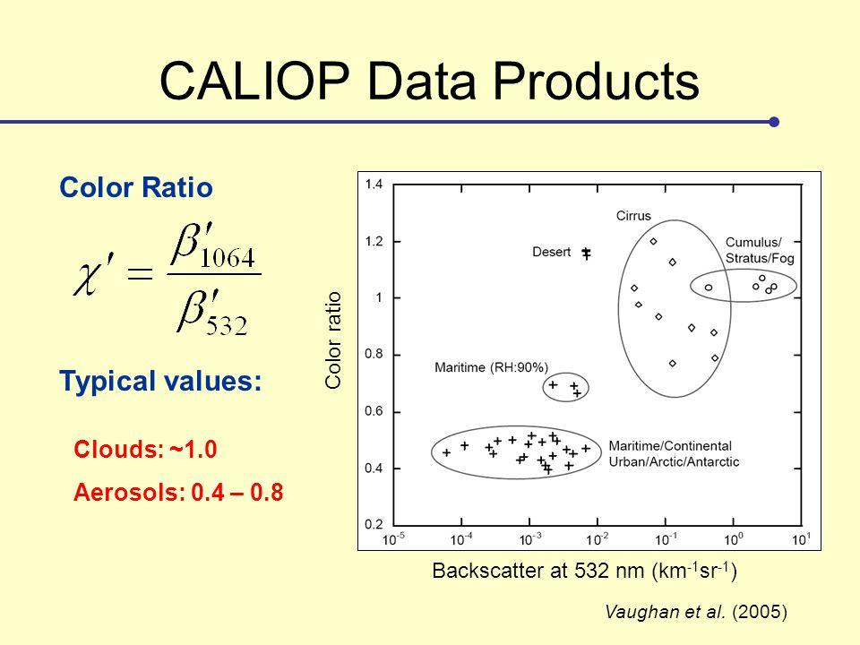 CALIOP Data Products Color Ratio Backscatter at 532 nm (km -1 sr -1 ) Color ratio Vaughan et al. (2005) Typical values: Clouds: ~1.0 Aerosols: 0.4 – 0