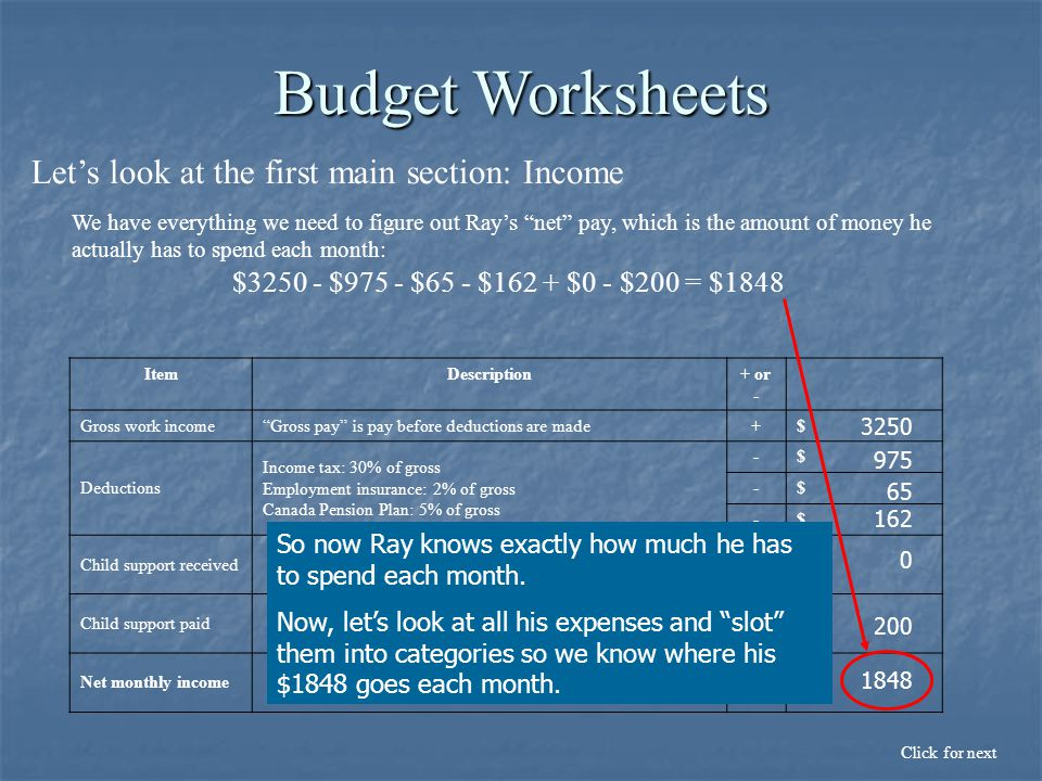 Let's look at the first main section: Income Click for next Budget Worksheets ItemDescription+ or - Gross work income Gross pay is pay before deductions are made+$ Deductions Income tax: 30% of gross Employment insurance: 2% of gross Canada Pension Plan: 5% of gross -$ -$ -$ Child support received+$ Child support paid-$ Net monthly income=$ We have everything we need to figure out Ray's net pay, which is the amount of money he actually has to spend each month: 3250 975 65 162 0 200 $3250 - $975 - $65 - $162 + $0 - $200 = $1848 1848 So now Ray knows exactly how much he has to spend each month.
