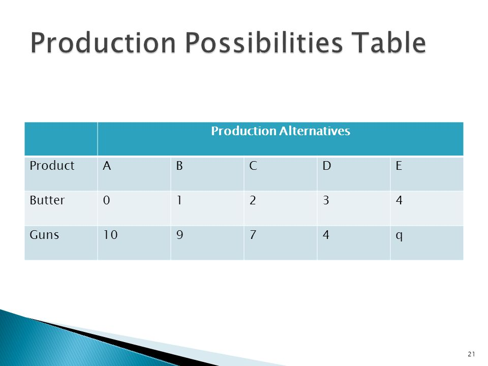 Production Alternatives ProductABCDE Butter01234 Guns10974q 21