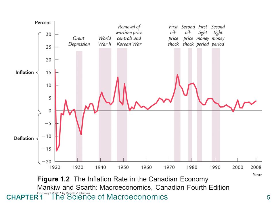 5 CHAPTER 1 The Science of Macroeconomics Figure 1.2 The Inflation Rate in the Canadian Economy Mankiw and Scarth: Macroeconomics, Canadian Fourth Edi