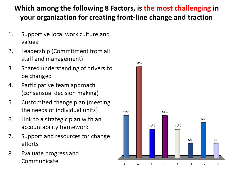 Which among the following 8 Factors, is the most challenging in your organization for creating front-line change and traction 1.Supportive local work culture and values 2.Leadership (Commitment from all staff and management) 3.Shared understanding of drivers to be changed 4.Participative team approach (consensual decision making) 5.Customized change plan (meeting the needs of individual units) 6.Link to a strategic plan with an accountability framework 7.Support and resources for change efforts 8.Evaluate progress and Communicate