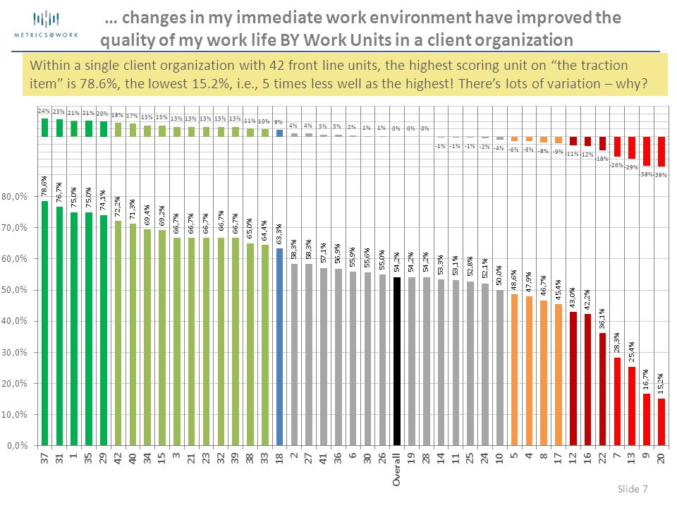 Slide 7 … changes in my immediate work environment have improved the quality of my work life BY Work Units in a client organization Within a single client organization with 42 front line units, the highest scoring unit on the traction item is 78.6%, the lowest 15.2%, i.e., 5 times less well as the highest.