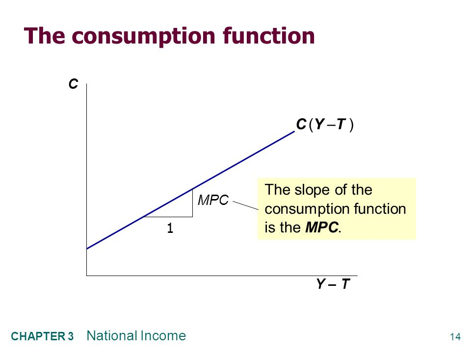 14 CHAPTER 3 National Income The consumption function C Y – T C (Y –T ) 1 MPC The slope of the consumption function is the MPC.